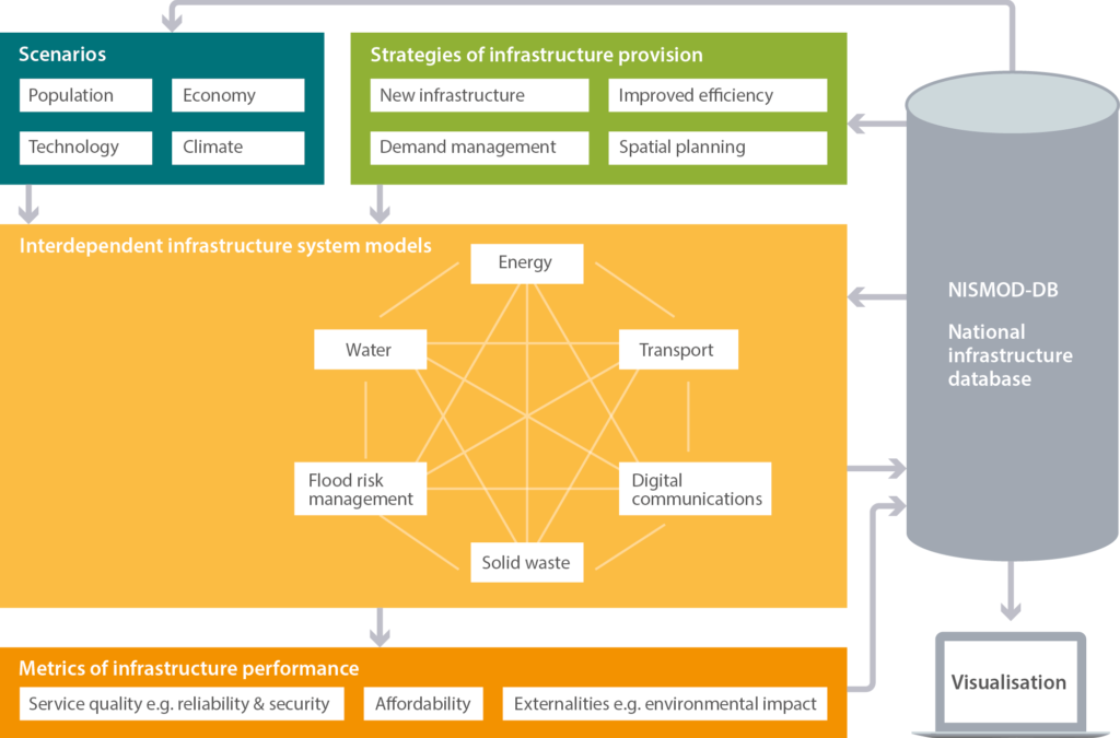 Interdependencies in infrastructure systems-of-systems